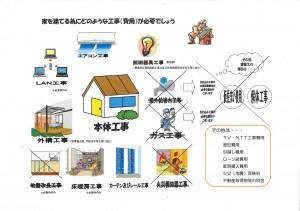 家を建てるためにどのような工事が必要でしょう